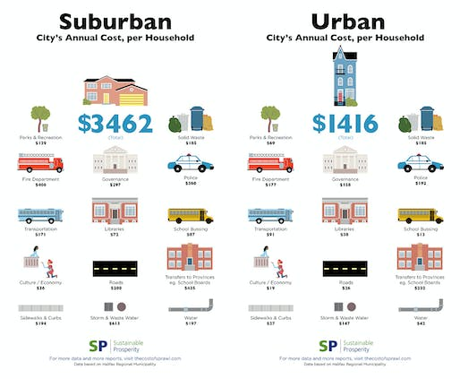 Infographic by Sustainable Prosperity; Image via streetsblog.org