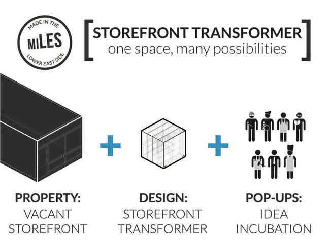 The miLES Storefront Transformer. Image from miLES Kickstarter