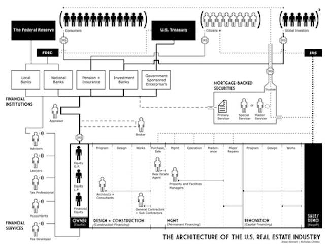 Diagramming the U.S. Real Estate Industry via Nicholas Chelko