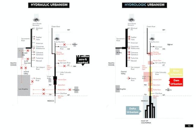 HYDRAULIC VS HYDROLOGIC URBANISM. Credit: the Continental Compact team.