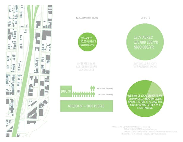 Research: Studying the potential of the site as urban agriculture by comparing to KC's most prominent community farm.
