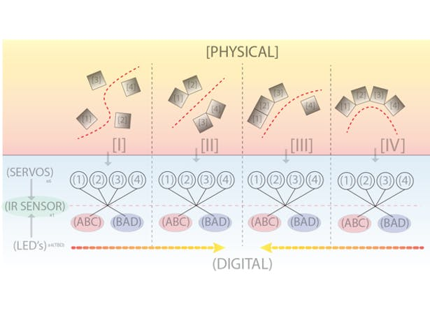 Flexibility Diagram