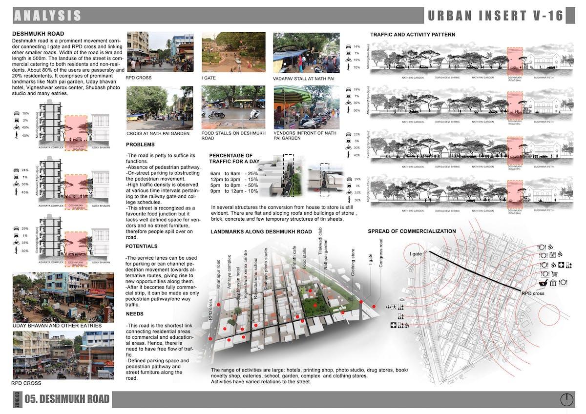 Site Analysis Harsha Chougule Archinect