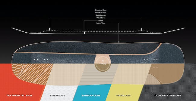 """""""Overland"""" feature diagram. Image courtesy of Loaded Boards."""