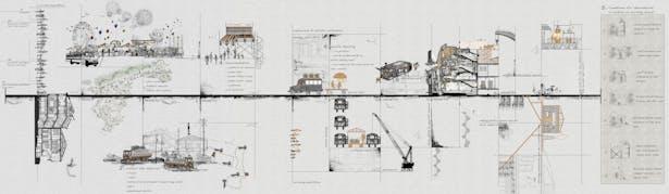 timeline of the design process