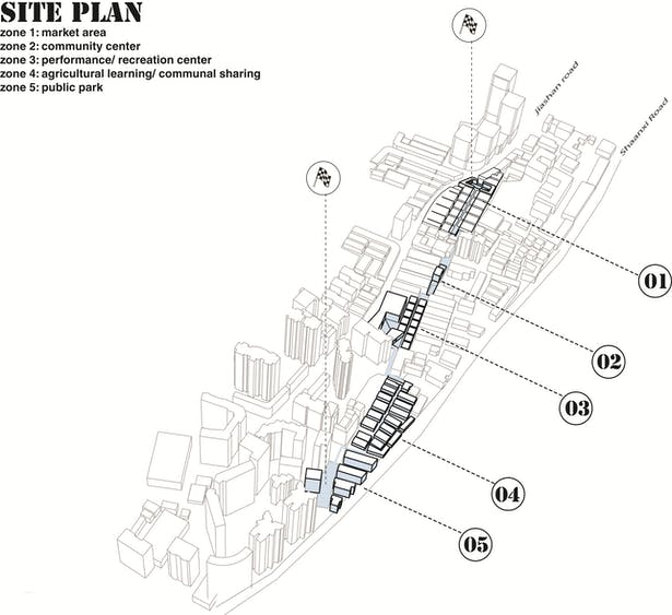 Site is separated into 5 zones, each generated by surroudning area and connected through landscaped path.