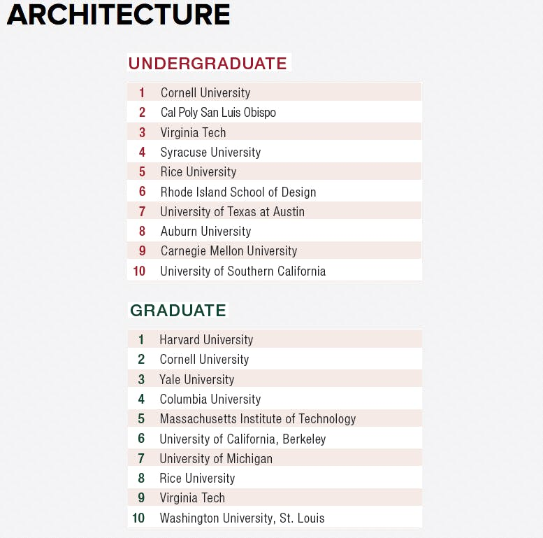 cornell, harvard and louisiana state top design intelligence's