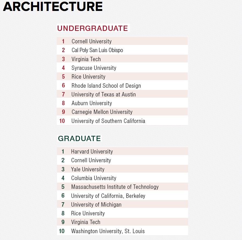 Charming Design Intelligenceu0027s Best Architecture Schools For 2016