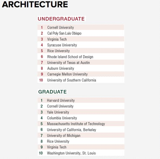 Design Intelligence's best architecture schools for 2016