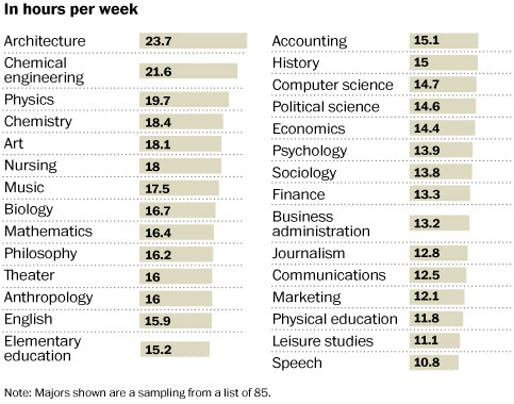 Average study time for seniors, ranked by academic major. (Source: National Survey of Student Engagement, 2011. The Washington Post.)