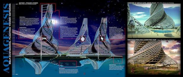 AquaGenesis - Self-Sustaining, Floating Tower Network